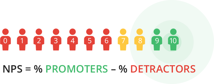Net Promoter Score - calculating NPS